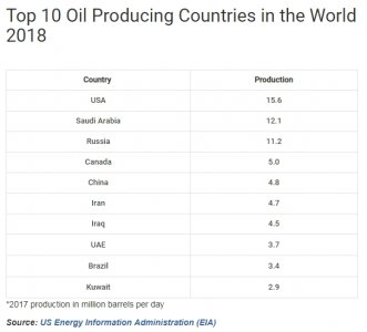 mid-OIL_top_producing_countries_in_2018.jpg